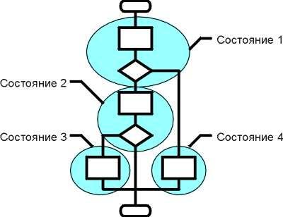 участка блок-схемы